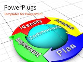 PowerPlugs: PowerPoint template with a communication model describing the risk management process with four steps identify, assess, plan and implement