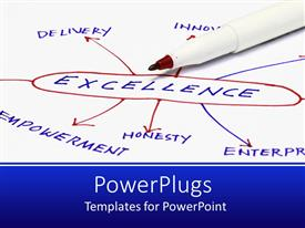 PowerPoint template displaying excellence mind map, honesty, empowerment, delivery, innovation
