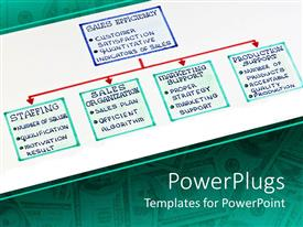 PowerPlugs: PowerPoint template with graphic organizational chart with sales efficiency, staffing, sales organization, marketing support and production support, and dollar bills on the background